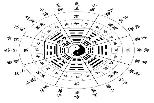 Lunar system in Chinese Calendar.