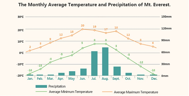 The monthly average temperature and precipitation of Mt. Everest.
