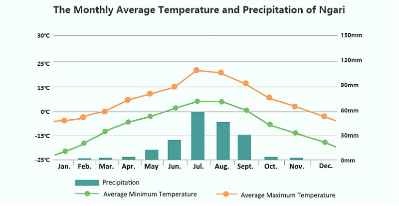 The monthly average temperature and precipitation of Ngari.