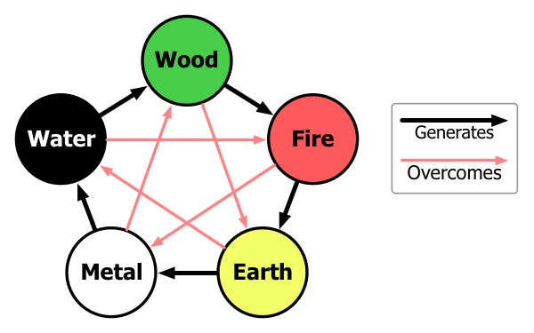 The Five Elements in Chinese culture.