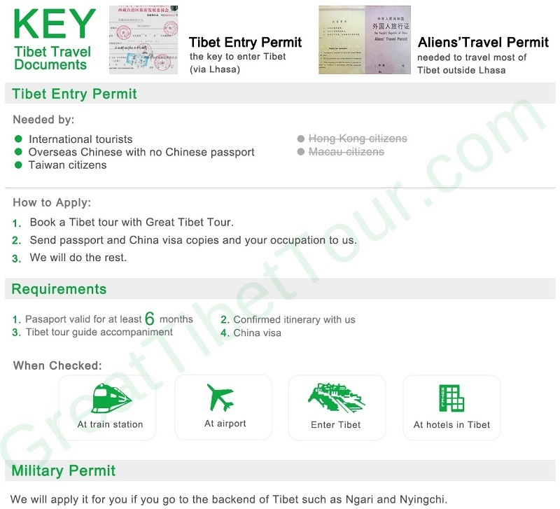 Graphic instruction about Tibet Travel Permit.