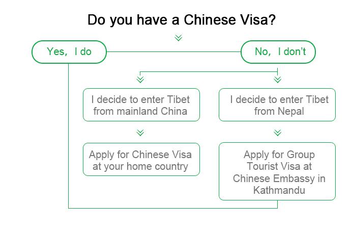Difference of Chinese Visa and China Group Visa