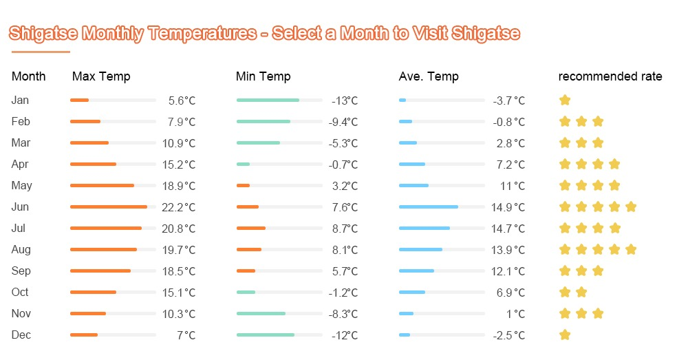 Chart of Shigatse climate and weather