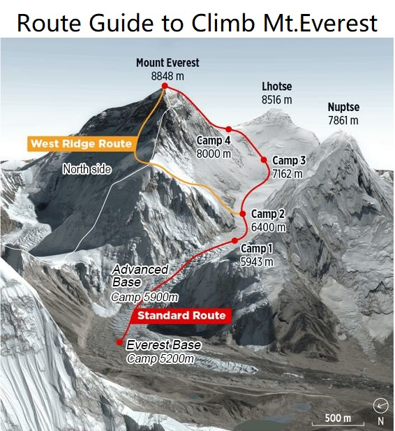 Route guide to climb Mt.Everest.