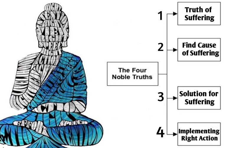 The Four Noble Truths showed in Chart