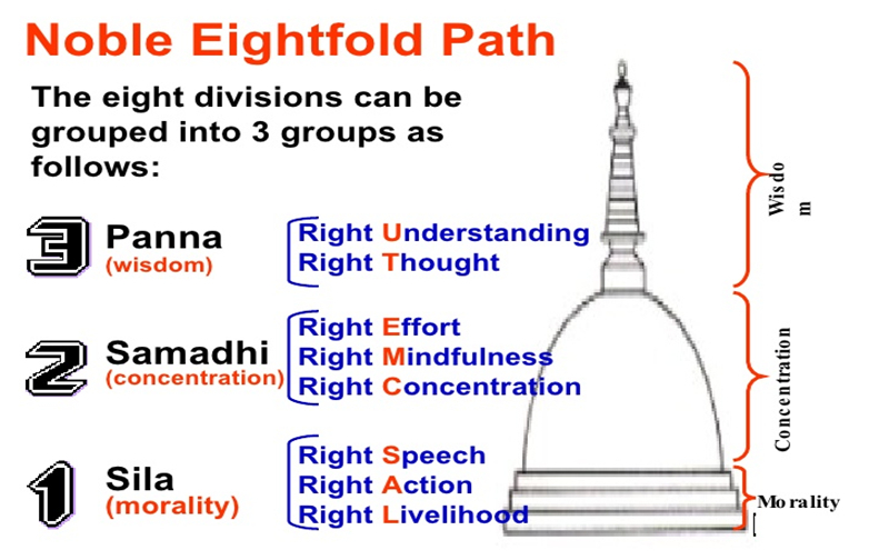 The Noble Eightfold Path Showed In Chart